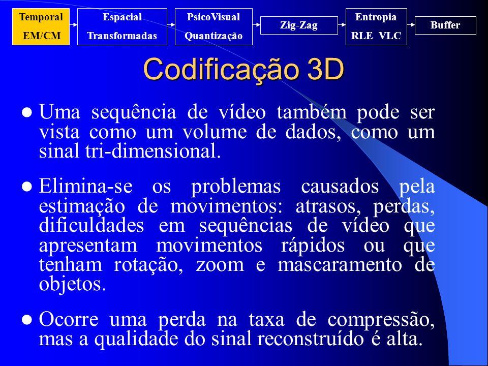 Codificação 3D Temporal EM/CM Espacial Transformadas PsicoVisual Quantização Entropia RLE VLC Zig-ZagBuffer Uma sequência de vídeo também pode ser vis