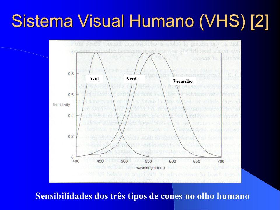 Sistema Visual Humano (VHS) [2] AzulVerde Vermelho Sensibilidades dos três tipos de cones no olho humano