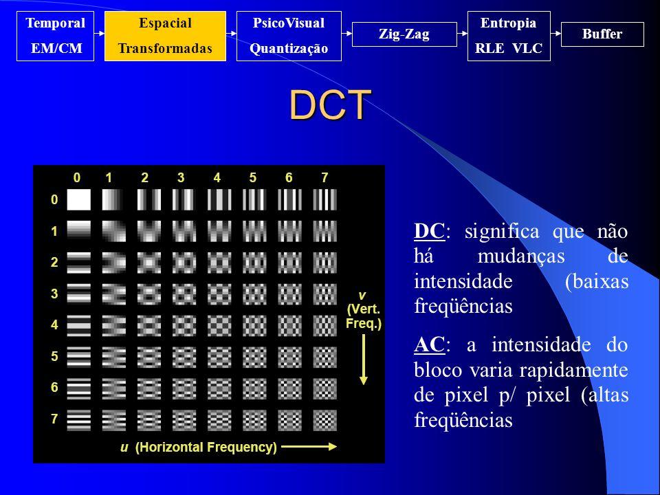 DCT DC: significa que não há mudanças de intensidade (baixas freqüências AC: a intensidade do bloco varia rapidamente de pixel p/ pixel (altas freqüên