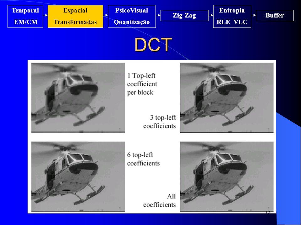 DCT Temporal EM/CM Espacial Transformadas PsicoVisual Quantização Entropia RLE VLC Zig-ZagBuffer