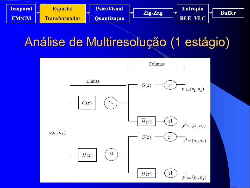 Análise de Multiresolução (1 estágio) Temporal EM/CM Espacial Transformadas PsicoVisual Quantização Entropia RLE VLC Zig-ZagBuffer