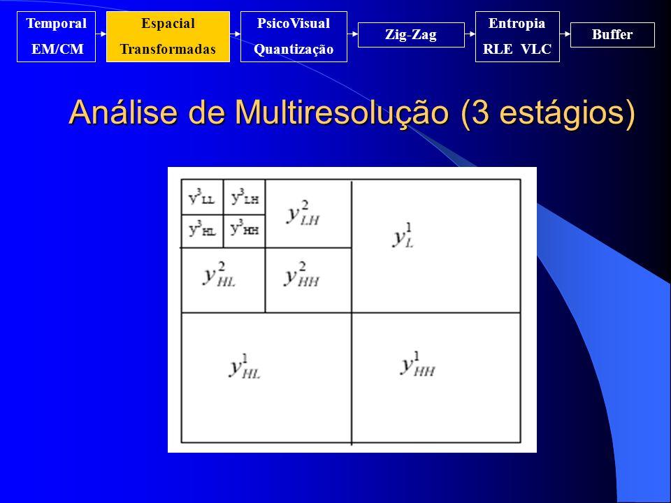 Análise de Multiresolução (3 estágios) Temporal EM/CM Espacial Transformadas PsicoVisual Quantização Entropia RLE VLC Zig-ZagBuffer