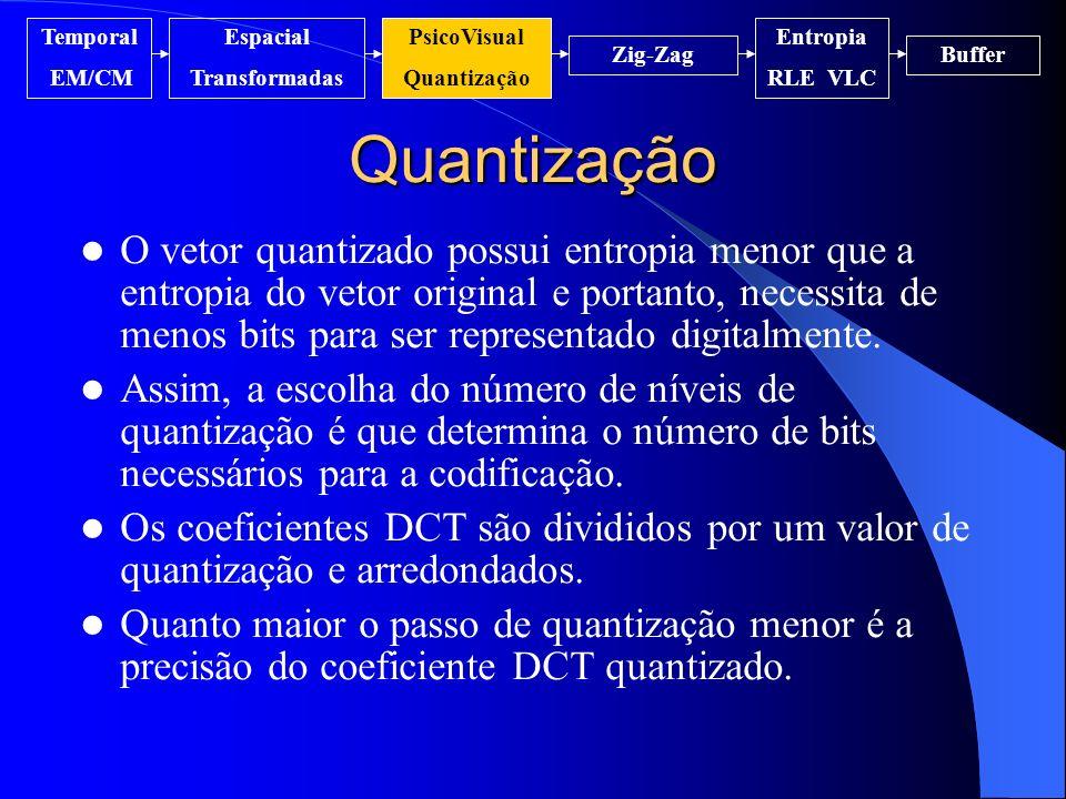 Quantização Temporal EM/CM Espacial Transformadas PsicoVisual Quantização Entropia RLE VLC Zig-ZagBuffer O vetor quantizado possui entropia menor que