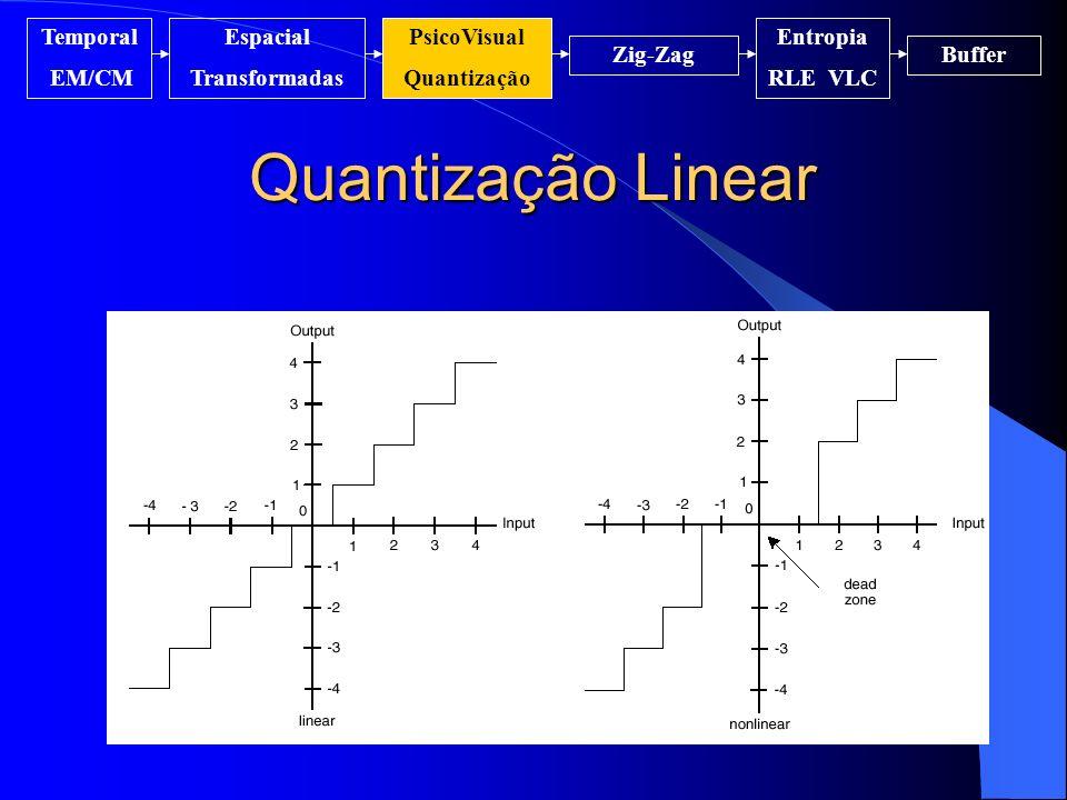 Quantização Linear Temporal EM/CM Espacial Transformadas PsicoVisual Quantização Entropia RLE VLC Zig-ZagBuffer