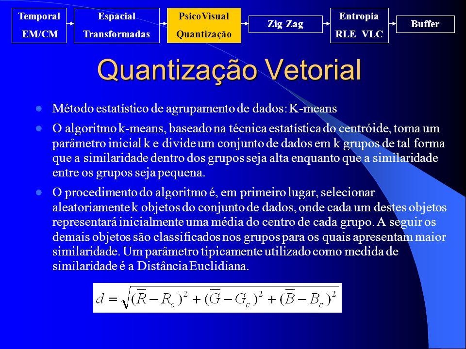 Quantização Vetorial Temporal EM/CM Espacial Transformadas PsicoVisual Quantização Entropia RLE VLC Zig-ZagBuffer Método estatístico de agrupamento de