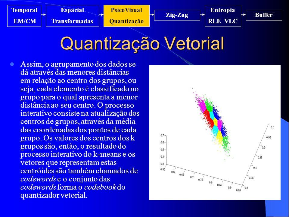 Quantização Vetorial Temporal EM/CM Espacial Transformadas PsicoVisual Quantização Entropia RLE VLC Zig-ZagBuffer Assim, o agrupamento dos dados se dá