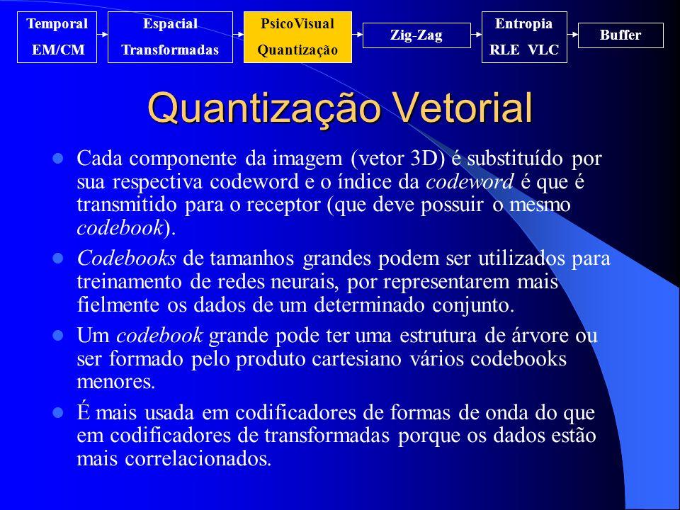 Quantização Vetorial Temporal EM/CM Espacial Transformadas PsicoVisual Quantização Entropia RLE VLC Zig-ZagBuffer Cada componente da imagem (vetor 3D)