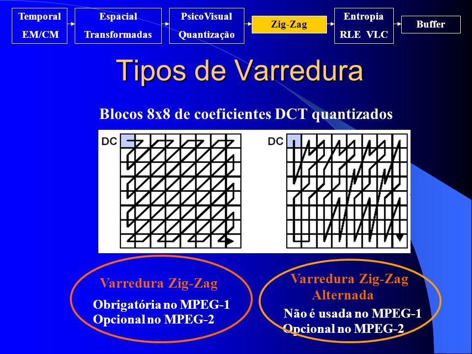 Tipos de Varredura Varredura Zig-Zag Obrigatória no MPEG-1 Opcional no MPEG-2 Varredura Zig-Zag Alternada Não é usada no MPEG-1 Opcional no MPEG-2 Blo