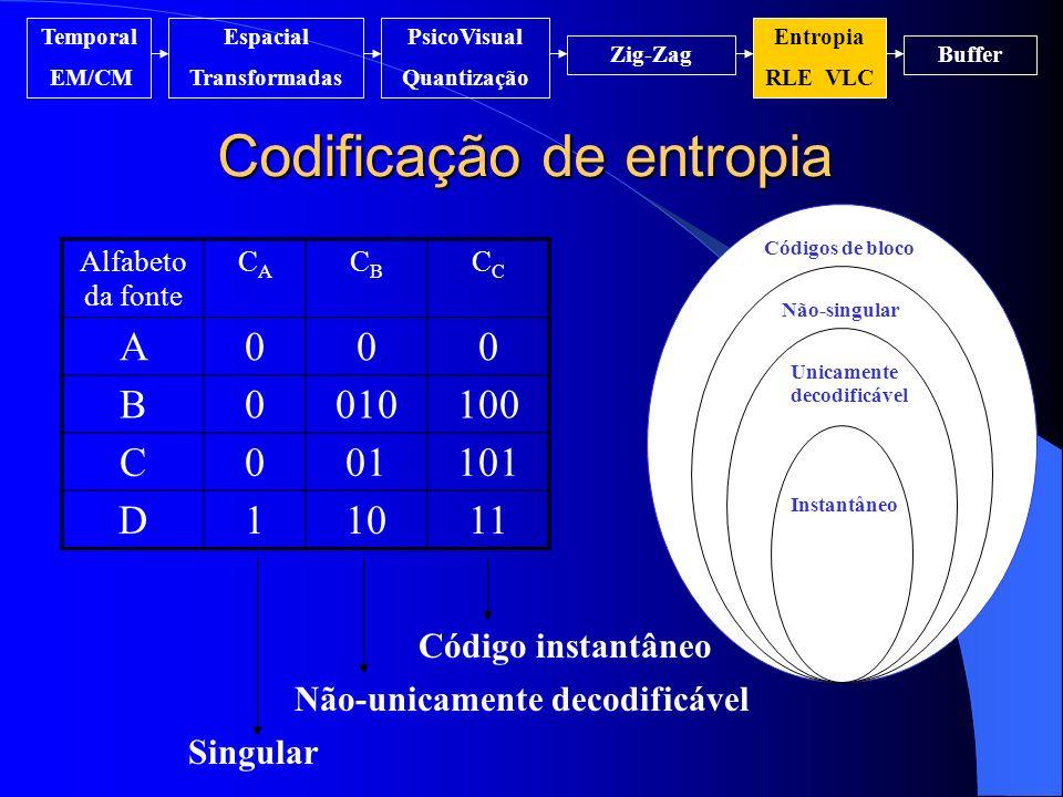 Codificação de entropia Temporal EM/CM Espacial Transformadas PsicoVisual Quantização Entropia RLE VLC Zig-ZagBuffer Alfabeto da fonte CACA CBCBC A000