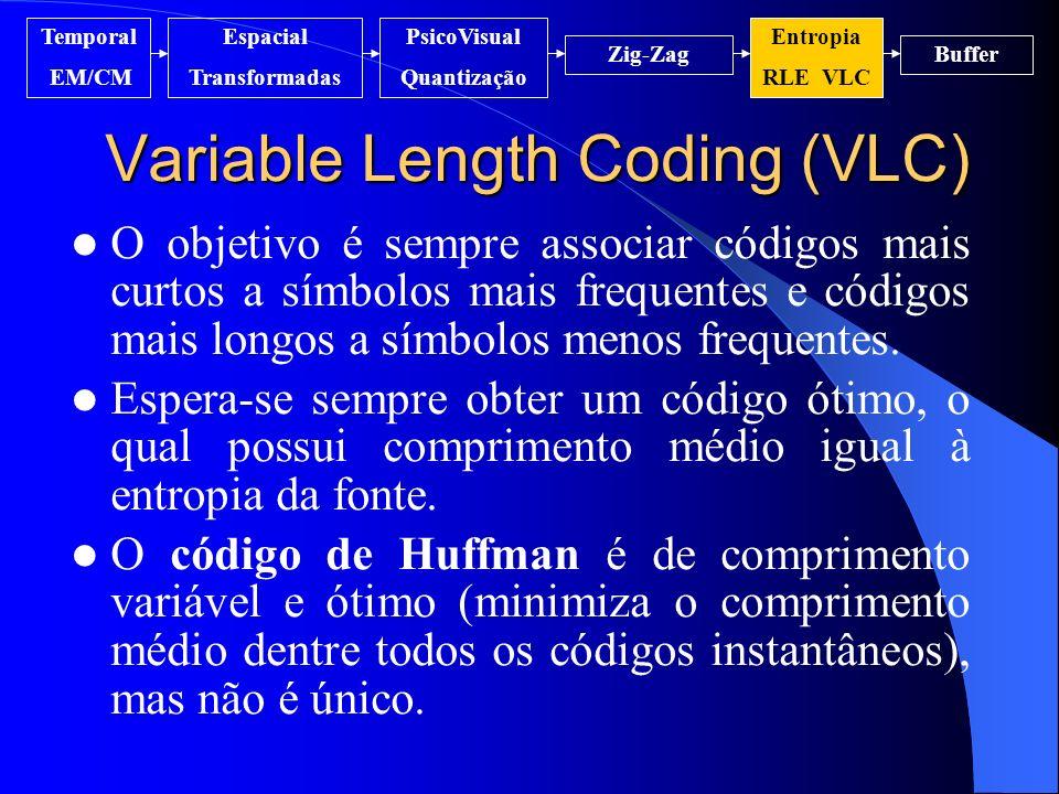 Variable Length Coding (VLC) O objetivo é sempre associar códigos mais curtos a símbolos mais frequentes e códigos mais longos a símbolos menos freque
