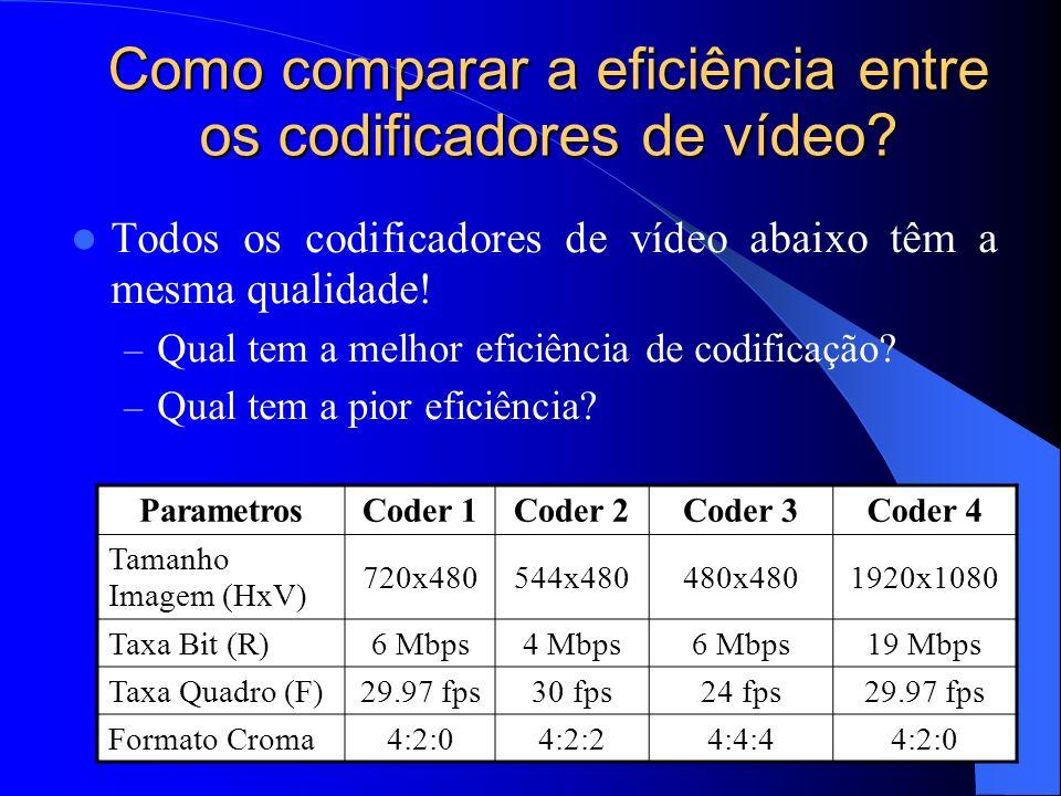 Como comparar a eficiência entre os codificadores de vídeo? Todos os codificadores de vídeo abaixo têm a mesma qualidade! – Qual tem a melhor eficiênc