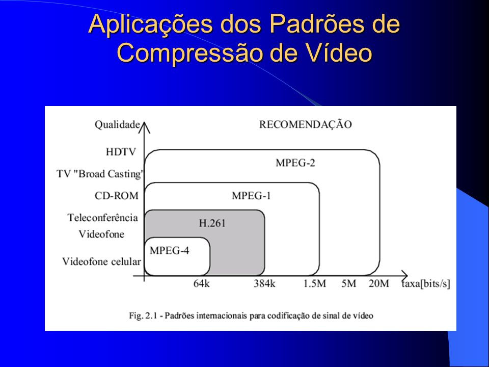 Aplicações dos Padrões de Compressão de Vídeo