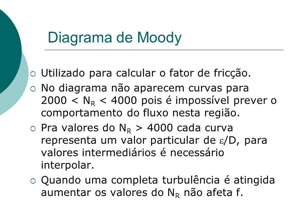 Diagrama de Moody Utilizado para calcular o fator de fricção. No diagrama não aparecem curvas para 2000 < N R < 4000 pois é impossível prever o compor