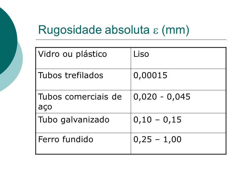 Rugosidade absoluta (mm) Vidro ou plásticoLiso Tubos trefilados0,00015 Tubos comerciais de aço 0,020 - 0,045 Tubo galvanizado0,10 – 0,15 Ferro fundido