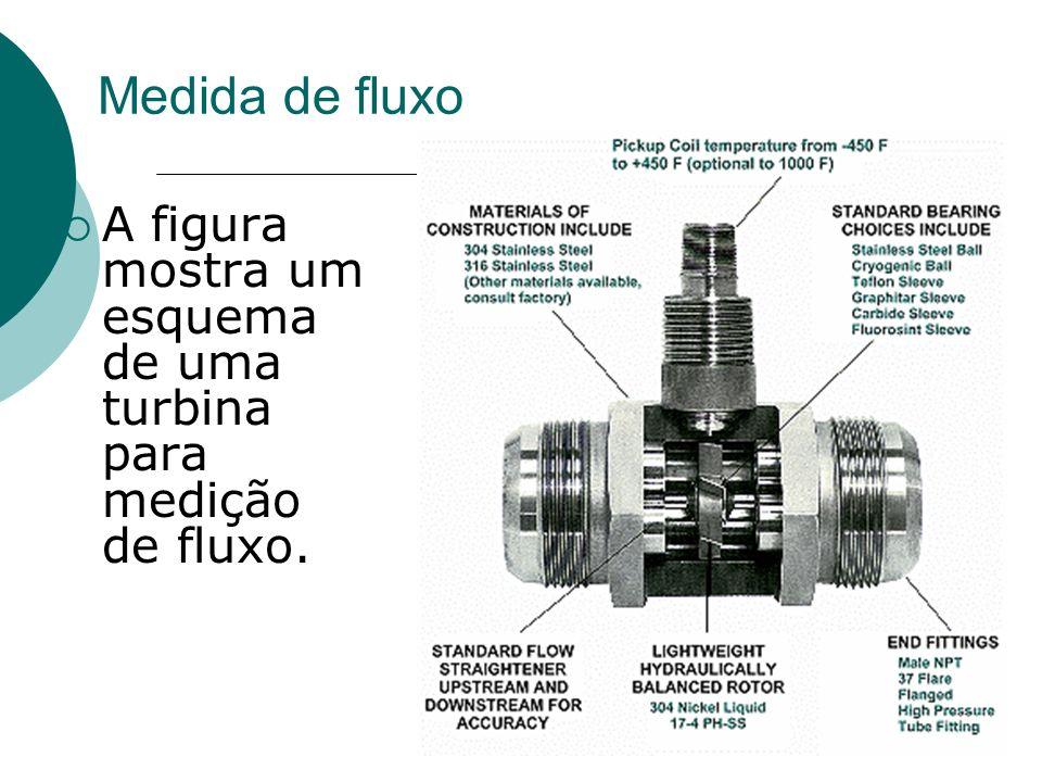 Medida de fluxo A figura mostra um esquema de uma turbina para medição de fluxo.