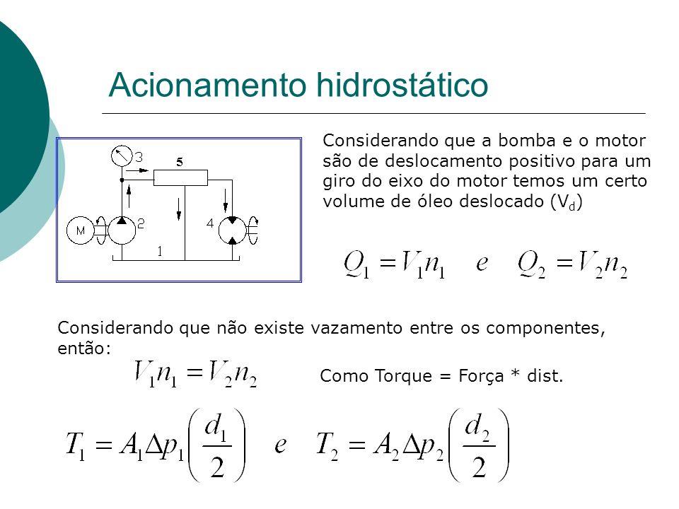 Como as perdas de pressão no sistema ideal são desprezíveis pode-se dizer que a pressão em 1 é igual a 2 E a potência = Das equações anteriores temos Como a vazão e a pressão são iguais, a Potência é igual