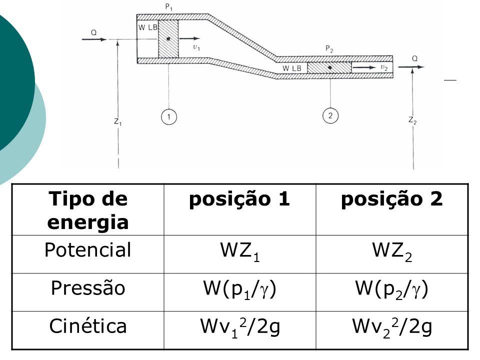 Tipo de energia posição 1posição 2 PotencialWZ 1 WZ 2 Pressão W(p 1 /)W(p 2 /) CinéticaWv 1 2 /2gWv 2 2 /2g