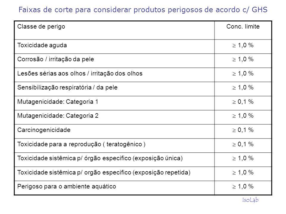 IsoLab Classe de perigoConc. limite Toxicidade aguda 1,0 % Corrosão / irritação da pele 1,0 % Lesões sérias aos olhos / irritação dos olhos 1,0 % Sens