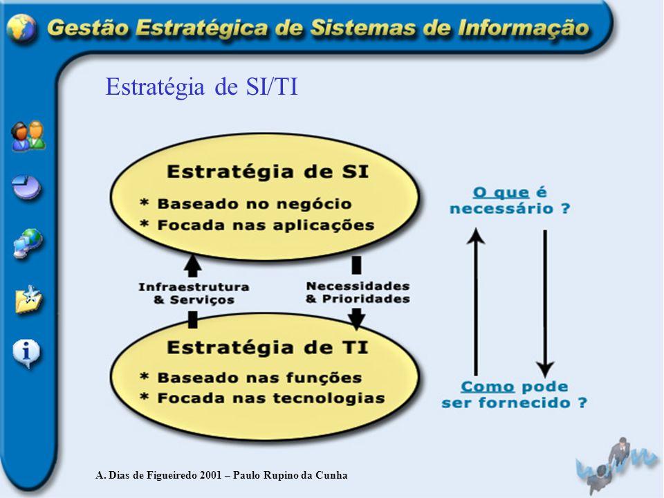 Estratégia de SI/TI A. Dias de Figueiredo 2001 – Paulo Rupino da Cunha