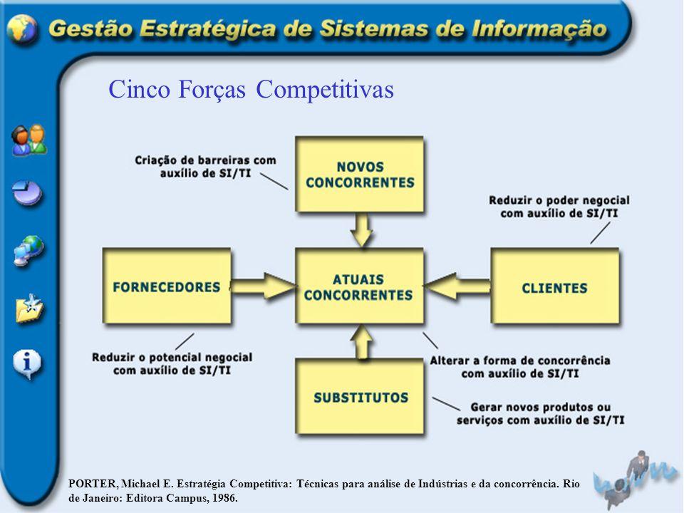 Cinco Forças Competitivas PORTER, Michael E. Estratégia Competitiva: Técnicas para análise de Indústrias e da concorrência. Rio de Janeiro: Editora Ca
