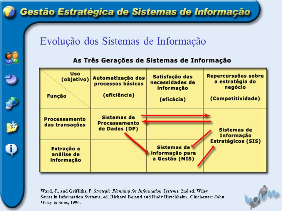 Evolução dos Sistemas de Informação Ward, J., and Griffiths, P.