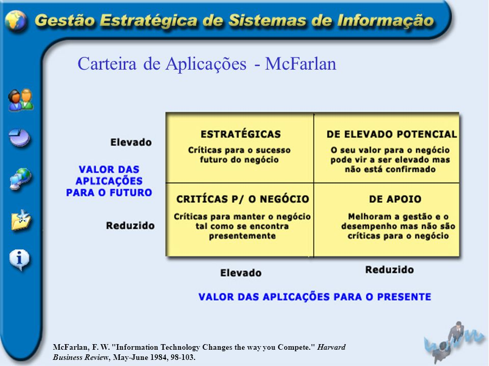 Carteira de Aplicações - McFarlan McFarlan, F. W.