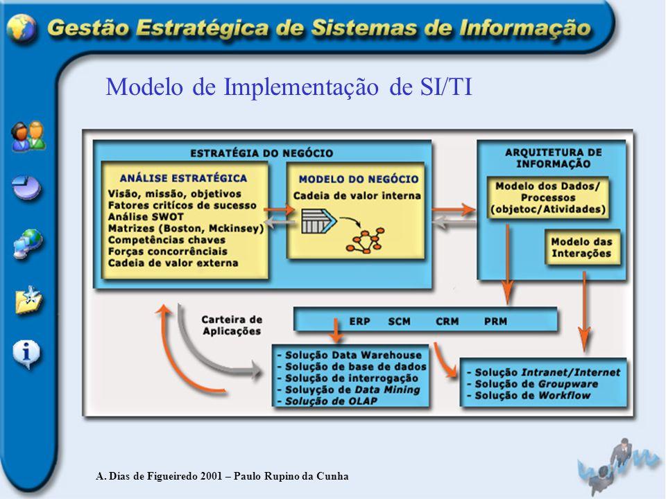 Modelo de Implementação de SI/TI A. Dias de Figueiredo 2001 – Paulo Rupino da Cunha
