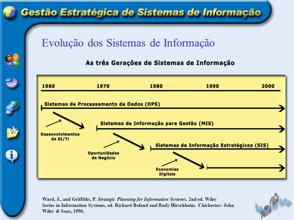 Princípios Básicos da SI/TI LAUDON, Kenneth C.; LAUDON, Jane Price.