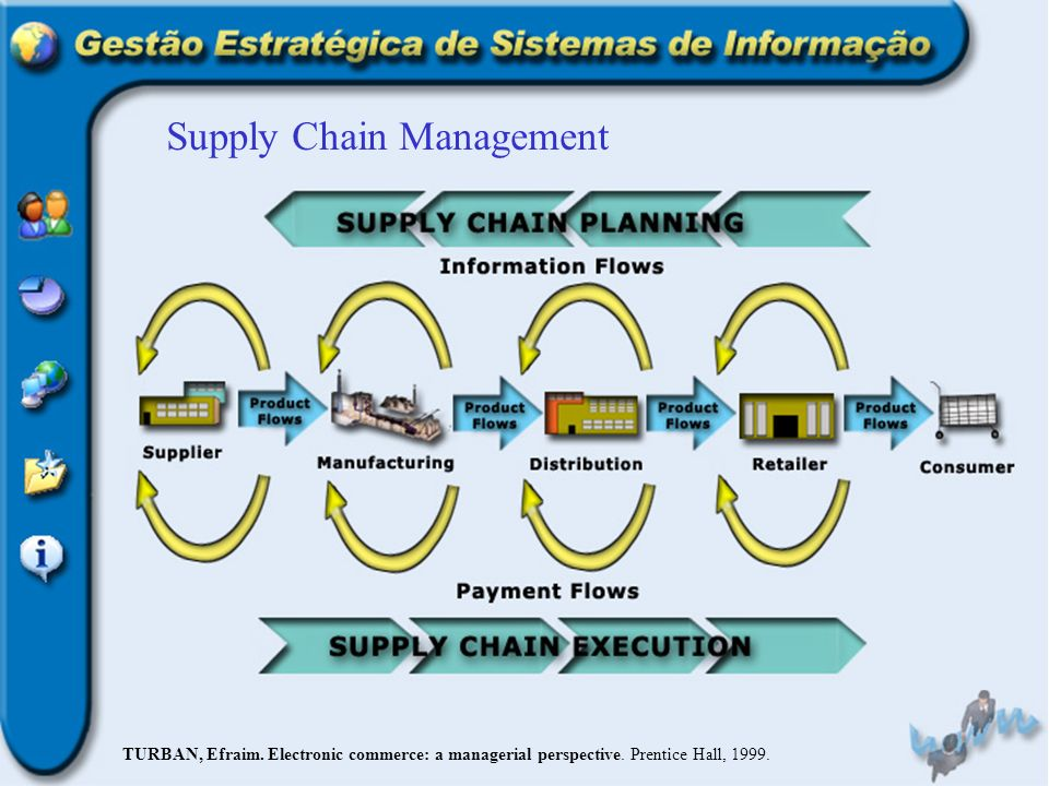 Supply Chain Management TURBAN, Efraim. Electronic commerce: a managerial perspective. Prentice Hall, 1999.