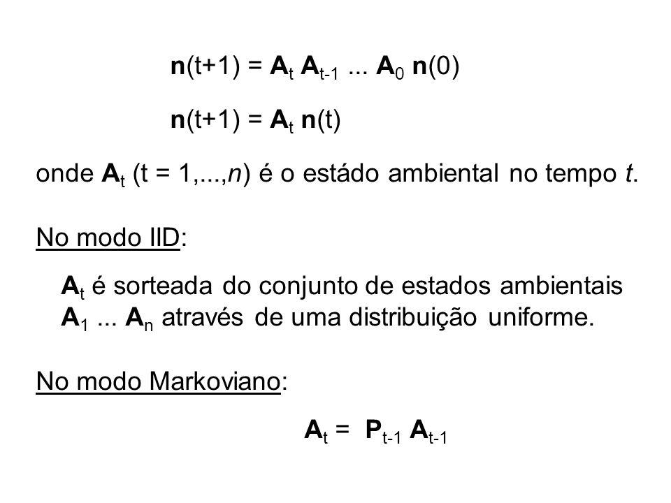 n(t+1) = A t A t-1... A 0 n(0) n(t+1) = A t n(t) onde A t (t = 1,...,n) é o estádo ambiental no tempo t. No modo IID: A t é sorteada do conjunto de es
