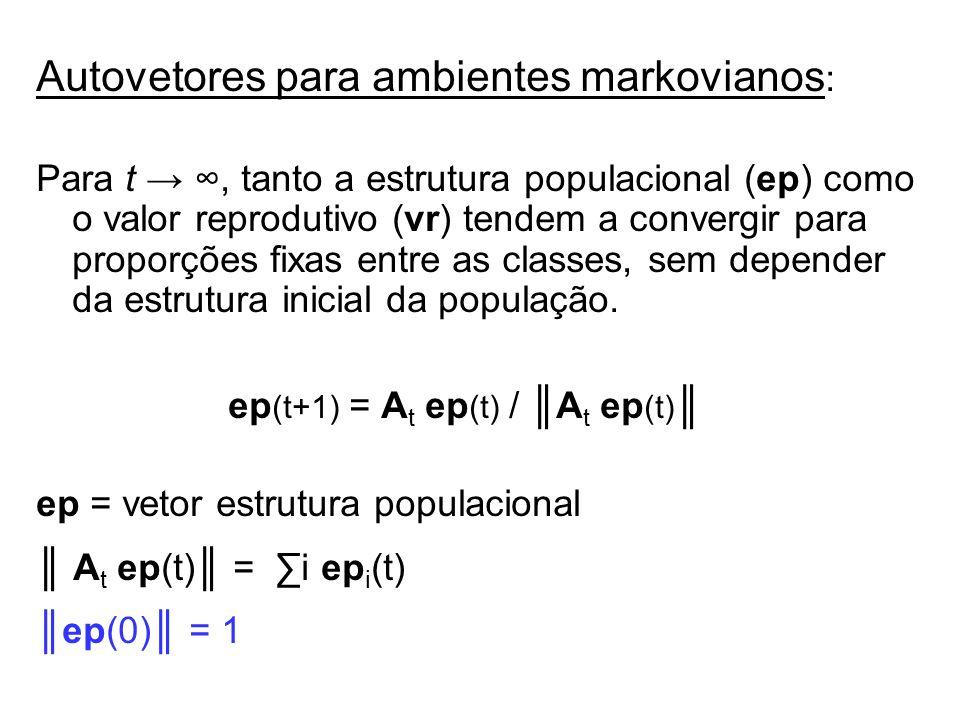 Autovetores para ambientes markovianos : Para t, tanto a estrutura populacional (ep) como o valor reprodutivo (vr) tendem a convergir para proporções
