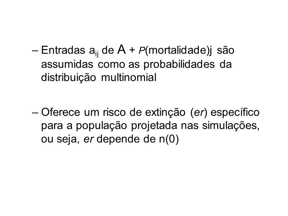 –Entradas a ij de A + P (mortalidade)j são assumidas como as probabilidades da distribuição multinomial –Oferece um risco de extinção (er) específico