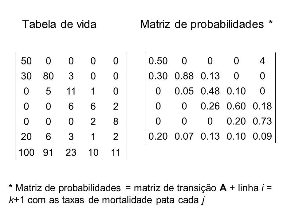 Tabela de vidaMatriz de probabilidades * 500000 3080300 051110 00662 00028 206312 10091231011 0.500004 0.300.880.1300 00.050.480.100 000.260.600.18 00