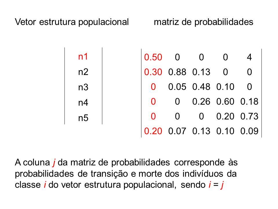 n1 n2 n3 n4 n5 0.500004 0.300.880.1300 00.050.480.100 000.260.600.18 0000.200.73 0.200.070.130.100.09 Vetor estrutura populacionalmatriz de probabilid