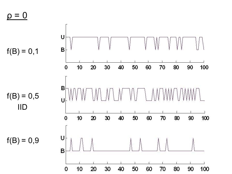 ρ = 0 f(B) = 0,1 f(B) = 0,5 IID f(B) = 0,9