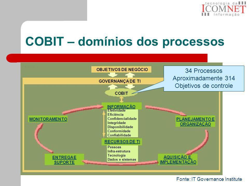 COBIT – domínios dos processos Fonte: IT Governance Institute OBJETIVOS DE NEGÓCIO COBIT GOVERNANÇA DE TI INFORMAÇÃO PLANEJAMENTO E ORGANIZAÇÃO AQUISI