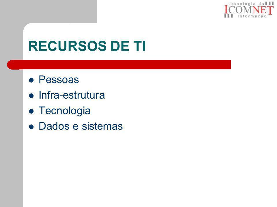 RECURSOS DE TI Pessoas Infra-estrutura Tecnologia Dados e sistemas