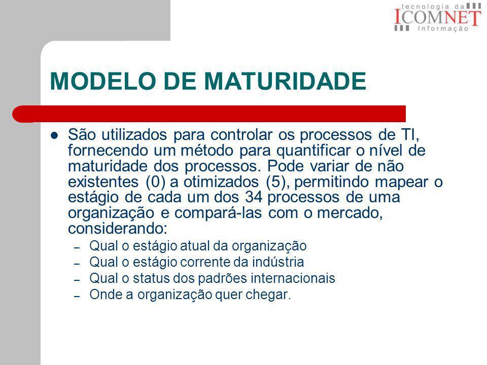 MODELO DE MATURIDADE São utilizados para controlar os processos de TI, fornecendo um método para quantificar o nível de maturidade dos processos. Pode