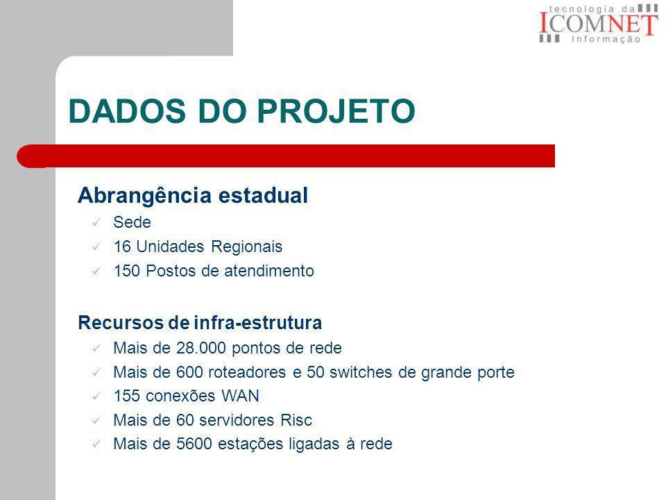 DADOS DO PROJETO Abrangência estadual Sede 16 Unidades Regionais 150 Postos de atendimento Recursos de infra-estrutura Mais de 28.000 pontos de rede M