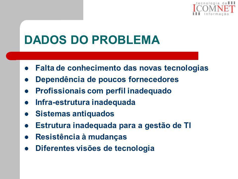 DADOS DO PROBLEMA Falta de conhecimento das novas tecnologias Dependência de poucos fornecedores Profissionais com perfil inadequado Infra-estrutura i