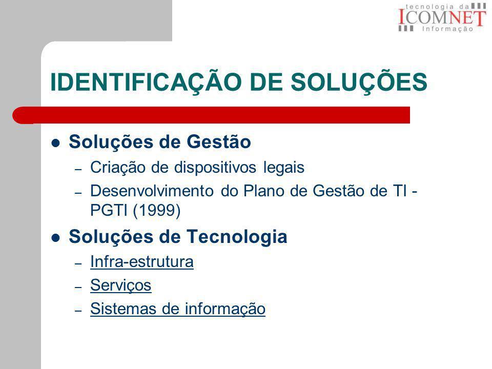 IDENTIFICAÇÃO DE SOLUÇÕES Soluções de Gestão – Criação de dispositivos legais – Desenvolvimento do Plano de Gestão de TI - PGTI (1999) Soluções de Tec