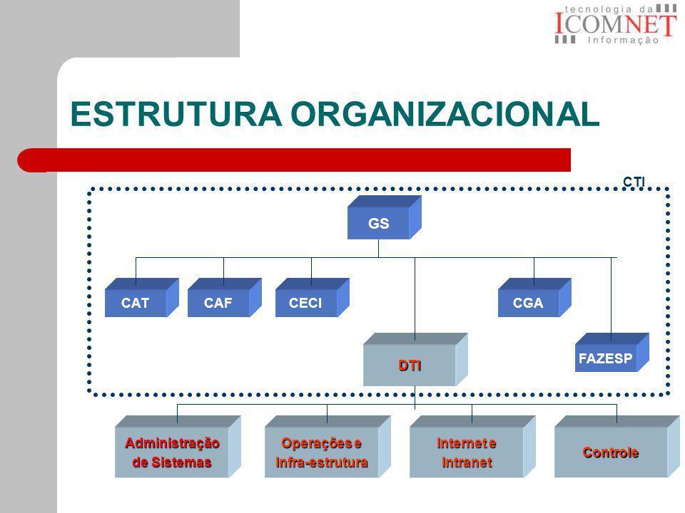 ESTRUTURA ORGANIZACIONAL CAT GS CAFCECICGA FAZESPDTI Administração de Sistemas Operações e Infra-estrutura Internet e IntranetControle CTI