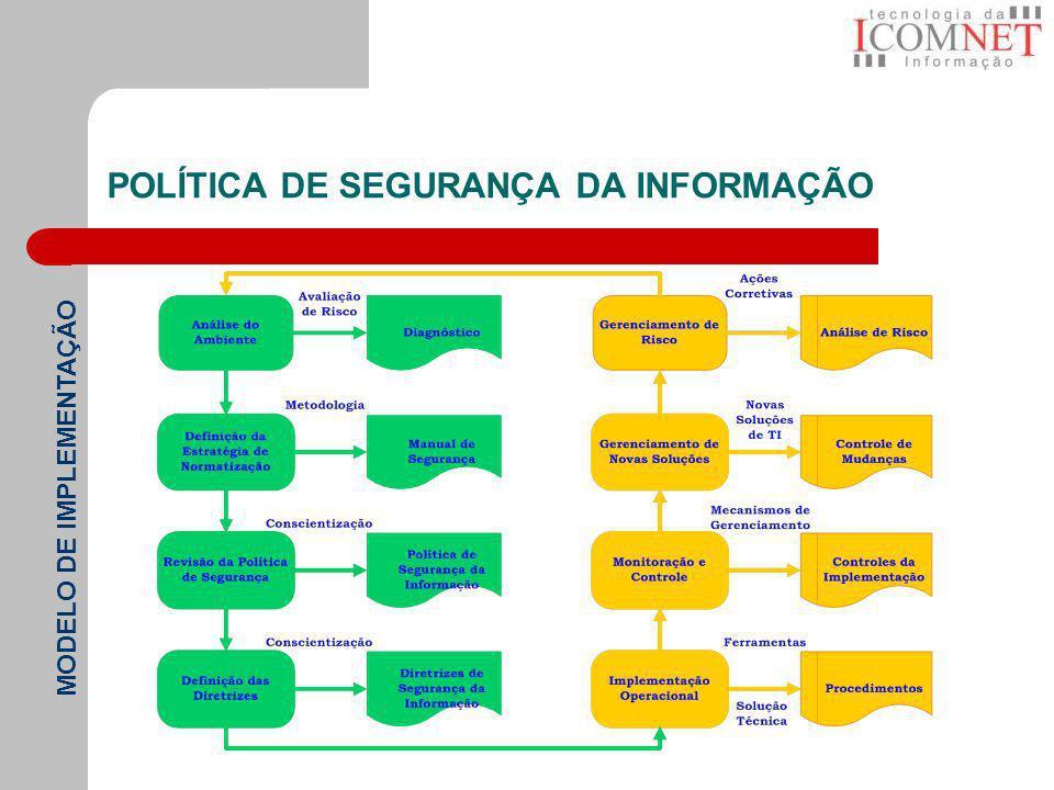 POLÍTICA DE SEGURANÇA DA INFORMAÇÃO MODELO DE IMPLEMENTAÇÃO