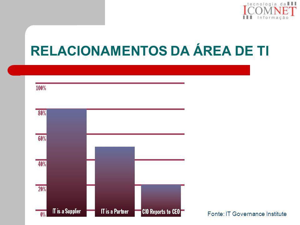 RELACIONAMENTOS DA ÁREA DE TI Fonte: IT Governance Institute