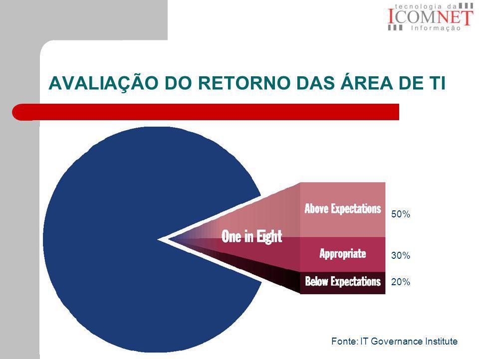 AVALIAÇÃO DO RETORNO DAS ÁREA DE TI Fonte: IT Governance Institute 50% 30% 20%