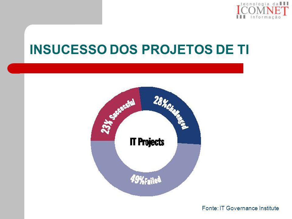 INSUCESSO DOS PROJETOS DE TI Fonte: IT Governance Institute