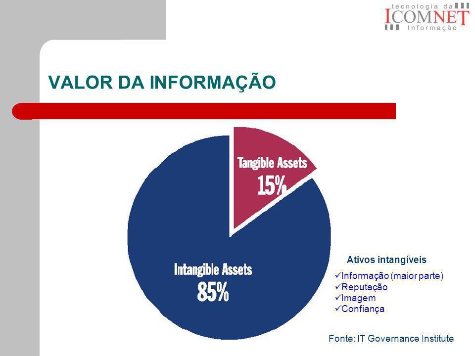 VALOR DA INFORMAÇÃO Fonte: IT Governance Institute Informação (maior parte) Reputação Imagem Confiança Ativos intangíveis