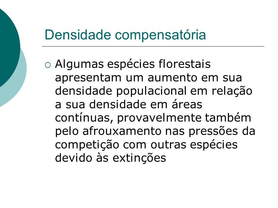Densidade compensatória Algumas espécies florestais apresentam um aumento em sua densidade populacional em relação a sua densidade em áreas contínuas,