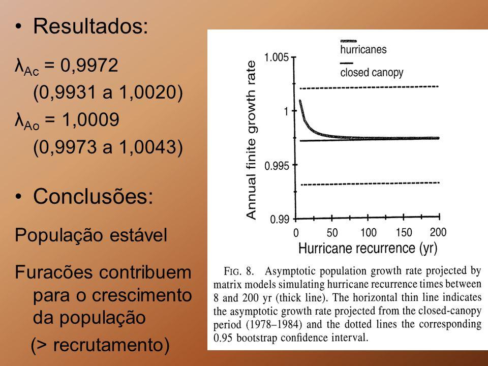 Resultados: λ Ac = 0,9972 (0,9931 a 1,0020) λ Ao = 1,0009 (0,9973 a 1,0043) Conclusões: População estável Furacões contribuem para o crescimento da po
