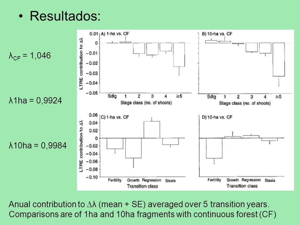 Resultados: Anual contribution to λ (mean + SE) averaged over 5 transition years. Comparisons are of 1ha and 10ha fragments with continuous forest (CF